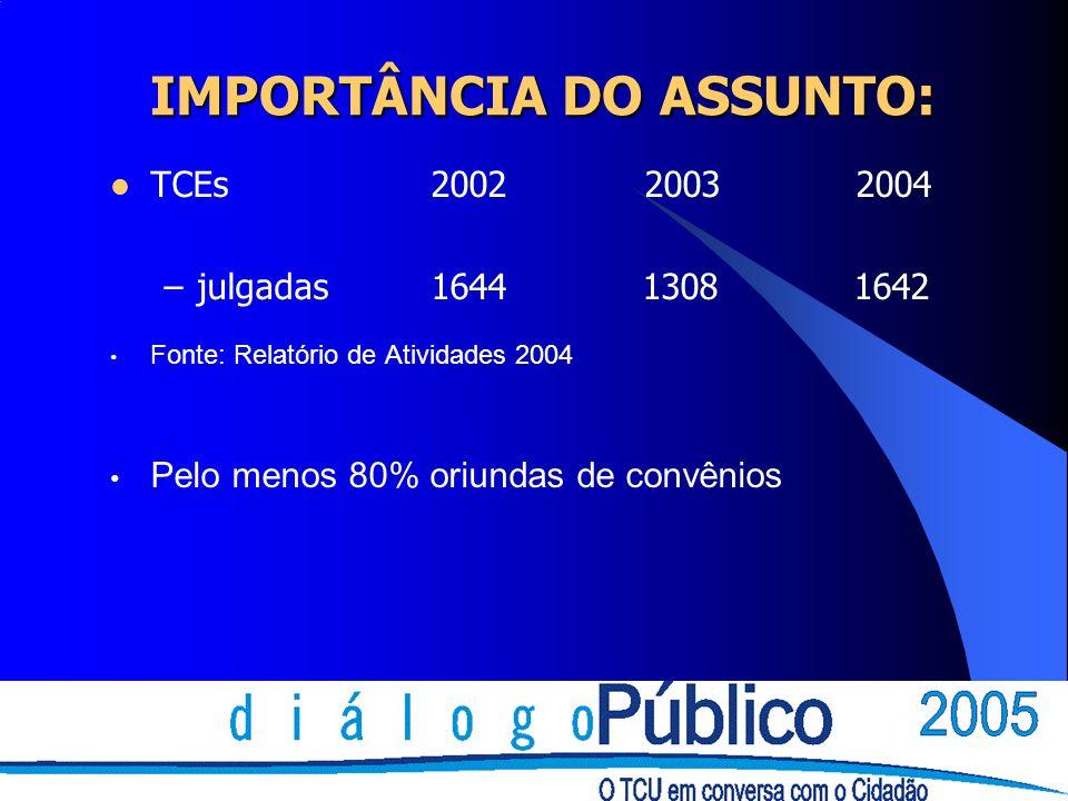 IMPORTÂNCIA DO ASSUNTO: TCEs 2002 2003 2004 –julgadas1644 1308 1642 Fonte: Relatório de Atividades 2004 Pelo menos 80% oriundas de convênios