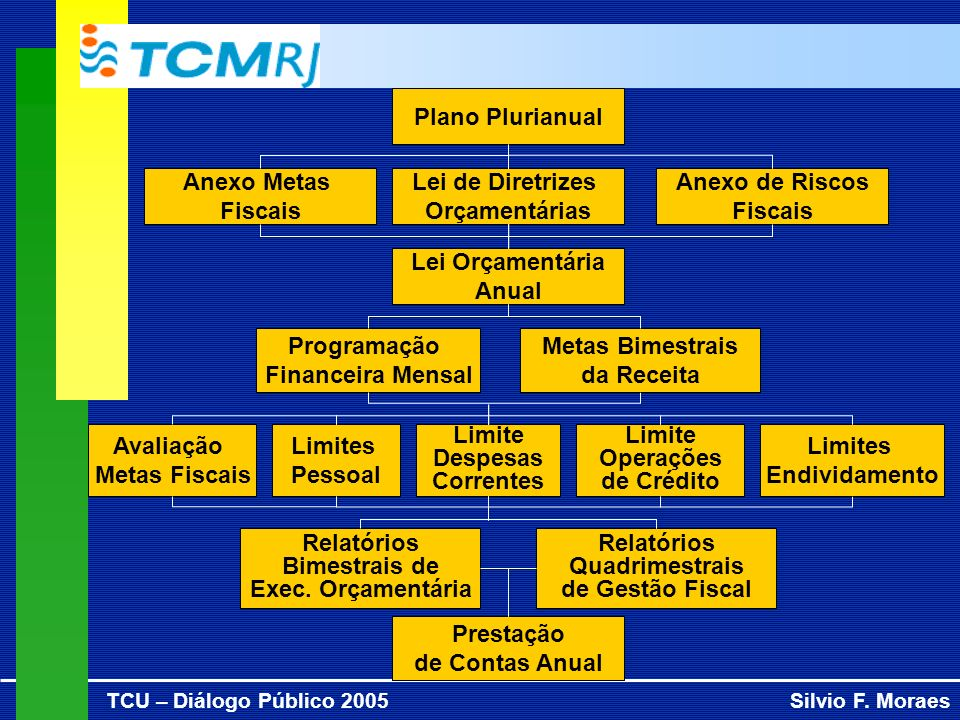 TCU – Diálogo Público 2005Silvio F. Moraes Plano Plurianual Lei de Diretrizes Orçamentárias Anexo Metas Fiscais Anexo de Riscos Fiscais Lei Orçamentár