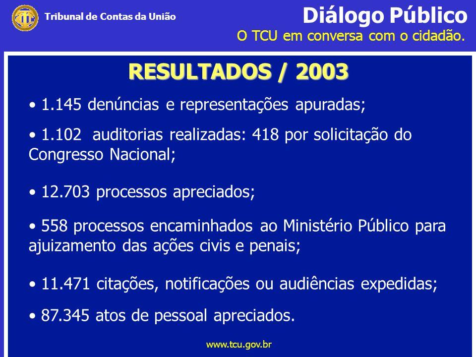 Diálogo Público O TCU em conversa com o cidadão. www.tcu.gov.br Tribunal de Contas da União RESULTADOS / 2003 1.145 denúncias e representações apurada