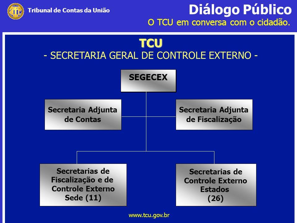 Diálogo Público O TCU em conversa com o cidadão. www.tcu.gov.br Tribunal de Contas da União TCU TCU - SECRETARIA GERAL DE CONTROLE EXTERNO - SEGECEX S