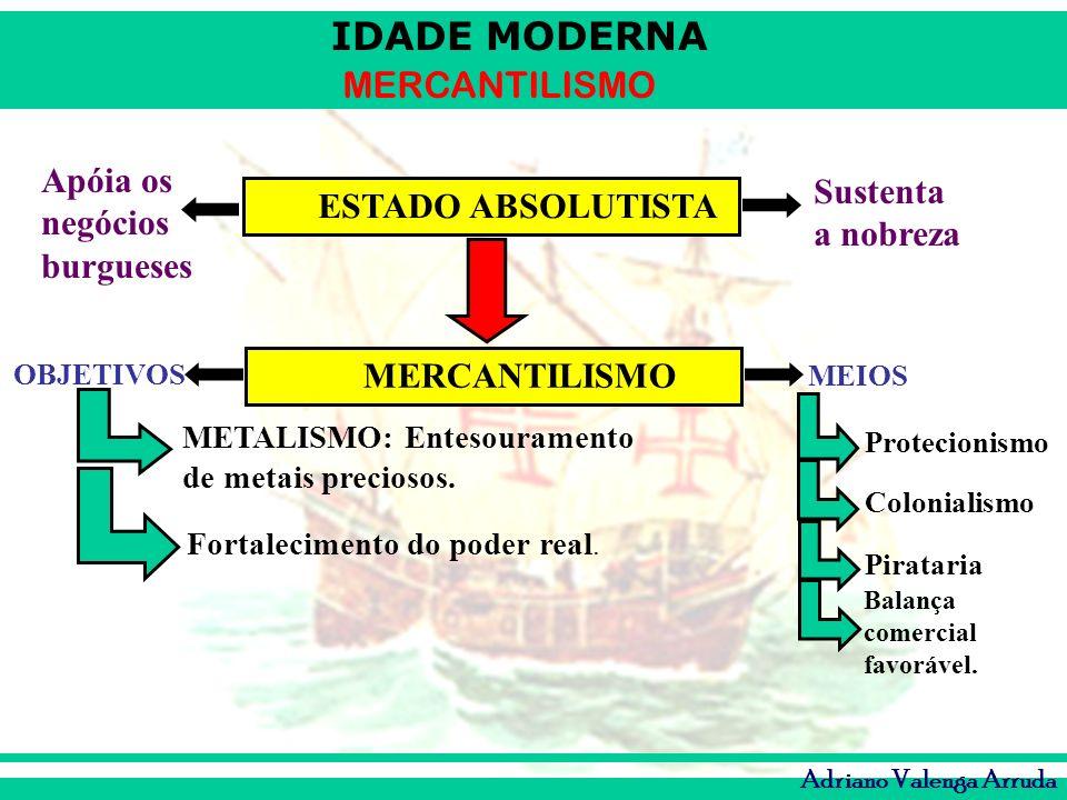 IDADE MODERNA MERCANTILISMO Adriano Valenga Arruda ESTADO ABSOLUTISTA MERCANTILISMO Sustenta a nobreza Apóia os negócios burgueses OBJETIVOS MEIOS MET