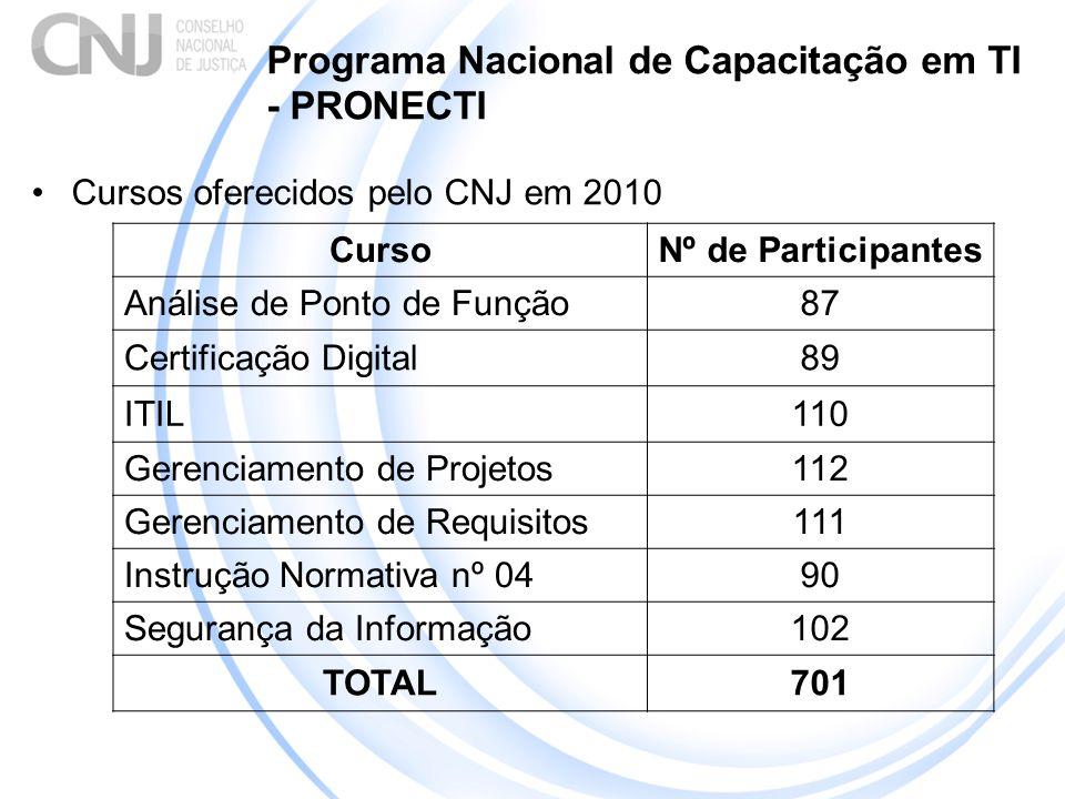 Programa Nacional de Capacitação em TI - PRONECTI Cursos oferecidos pelo CNJ em 2010 CursoNº de Participantes Análise de Ponto de Função87 Certificação Digital89 ITIL110 Gerenciamento de Projetos112 Gerenciamento de Requisitos111 Instrução Normativa nº 0490 Segurança da Informação102 TOTAL701