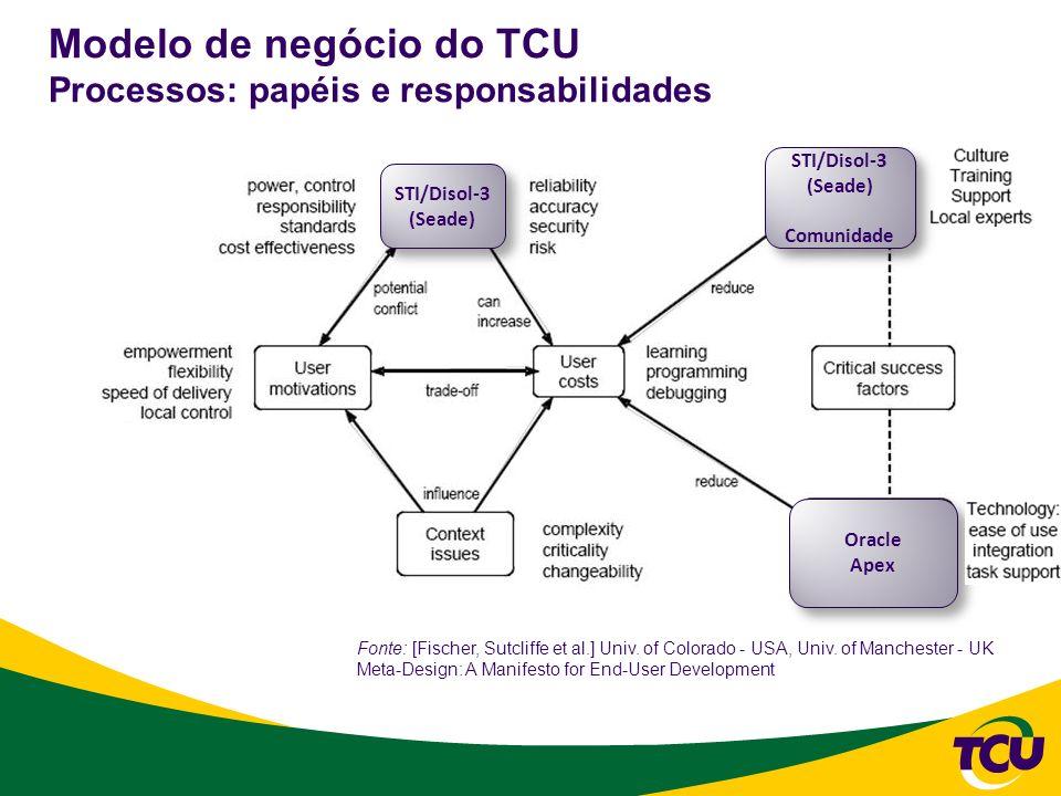 Modelo de negócio do TCU Processos: papéis e responsabilidades Fonte: [Fischer, Sutcliffe et al.] Univ. of Colorado - USA, Univ. of Manchester - UK Me