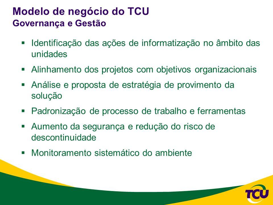 Modelo de negócio do TCU Governança e Gestão Identificação das ações de informatização no âmbito das unidades Alinhamento dos projetos com objetivos o