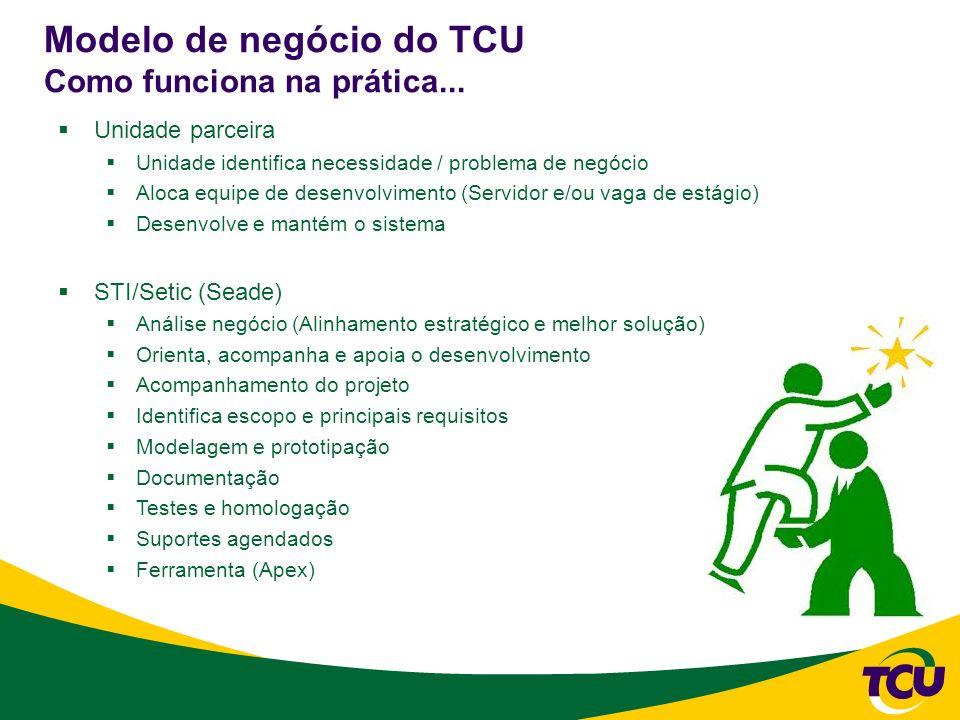 Modelo de negócio do TCU Como funciona na prática... Unidade parceira Unidade identifica necessidade / problema de negócio Aloca equipe de desenvolvim