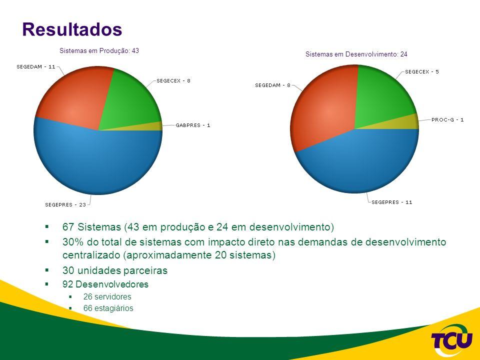 67 Sistemas (43 em produção e 24 em desenvolvimento) 30% do total de sistemas com impacto direto nas demandas de desenvolvimento centralizado (aproxim