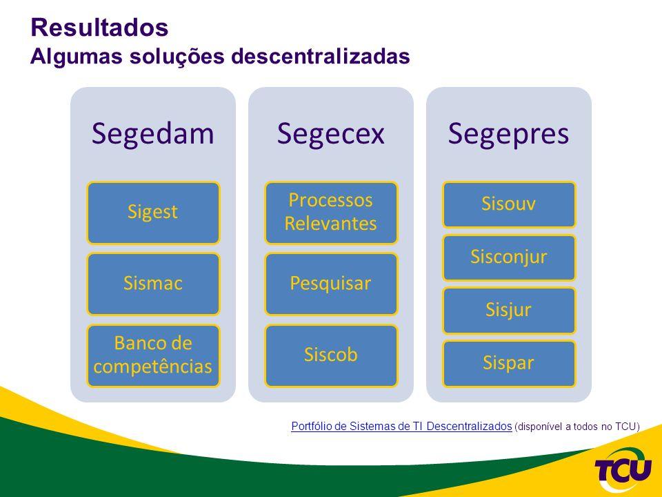 Resultados Algumas soluções descentralizadas Segedam SigestSismac Banco de competências Segecex Processos Relevantes PesquisarSiscob Segepres SisouvSi