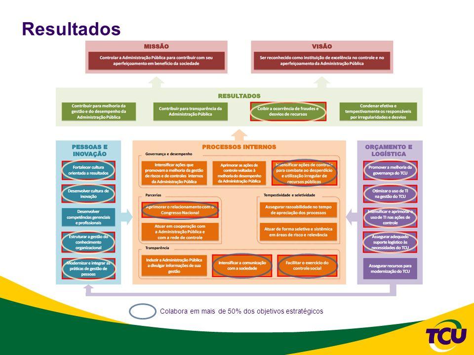 Resultados Colabora em mais de 50% dos objetivos estratégicos