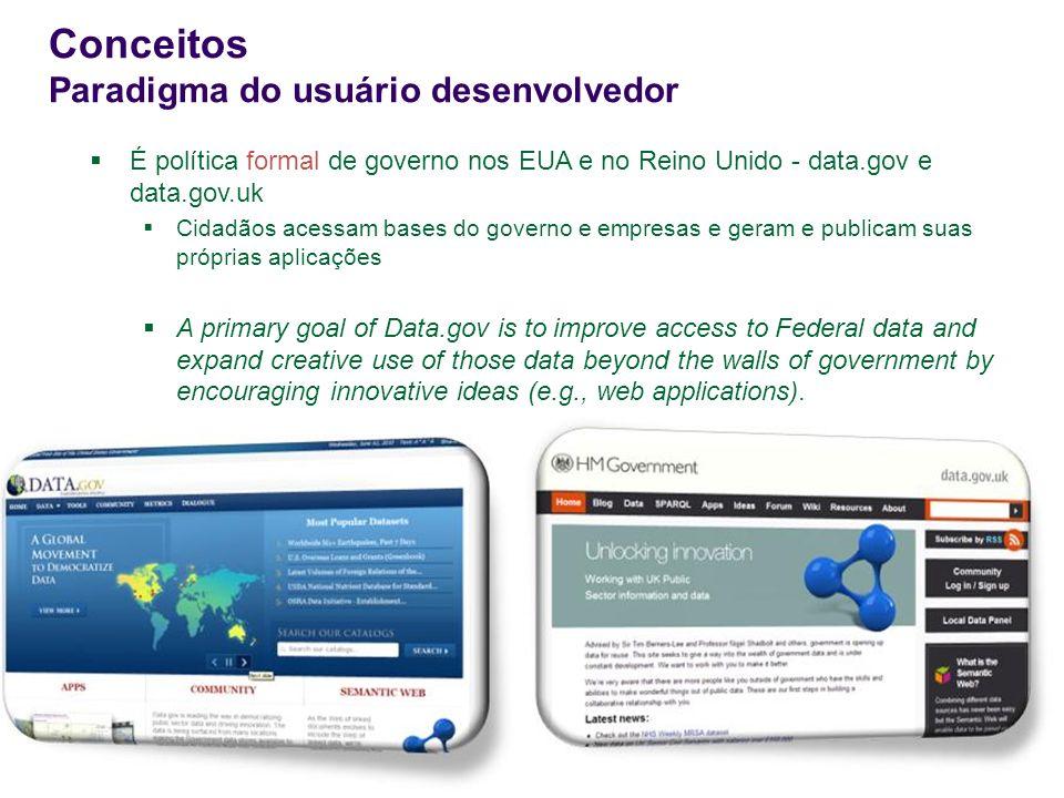 Conceitos Paradigma do usuário desenvolvedor É política formal de governo nos EUA e no Reino Unido - data.gov e data.gov.uk Cidadãos acessam bases do