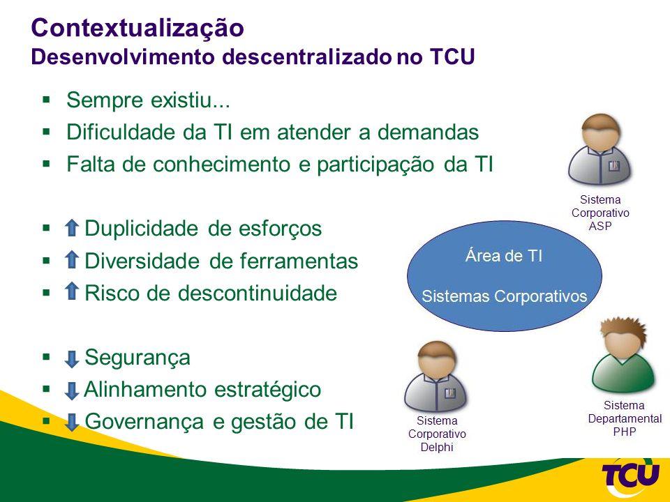 Contextualização Desenvolvimento descentralizado no TCU Sempre existiu... Dificuldade da TI em atender a demandas Falta de conhecimento e participação