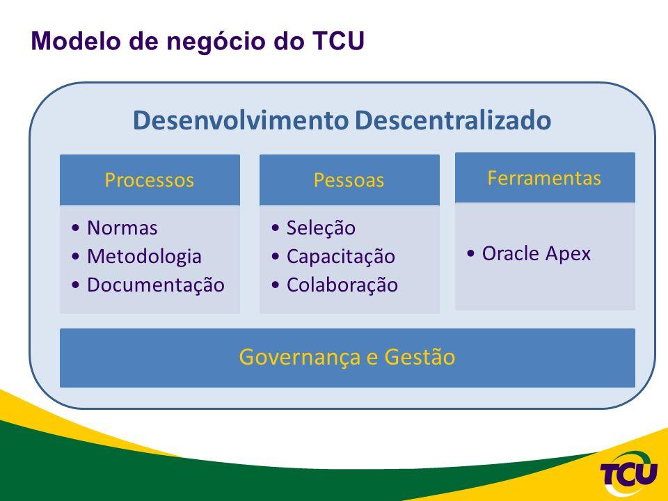 Desenvolvimento Descentralizado Modelo de negócio do TCU Pessoas Seleção Capacitação Colaboração Processos Normas Metodologia Documentação Ferramentas