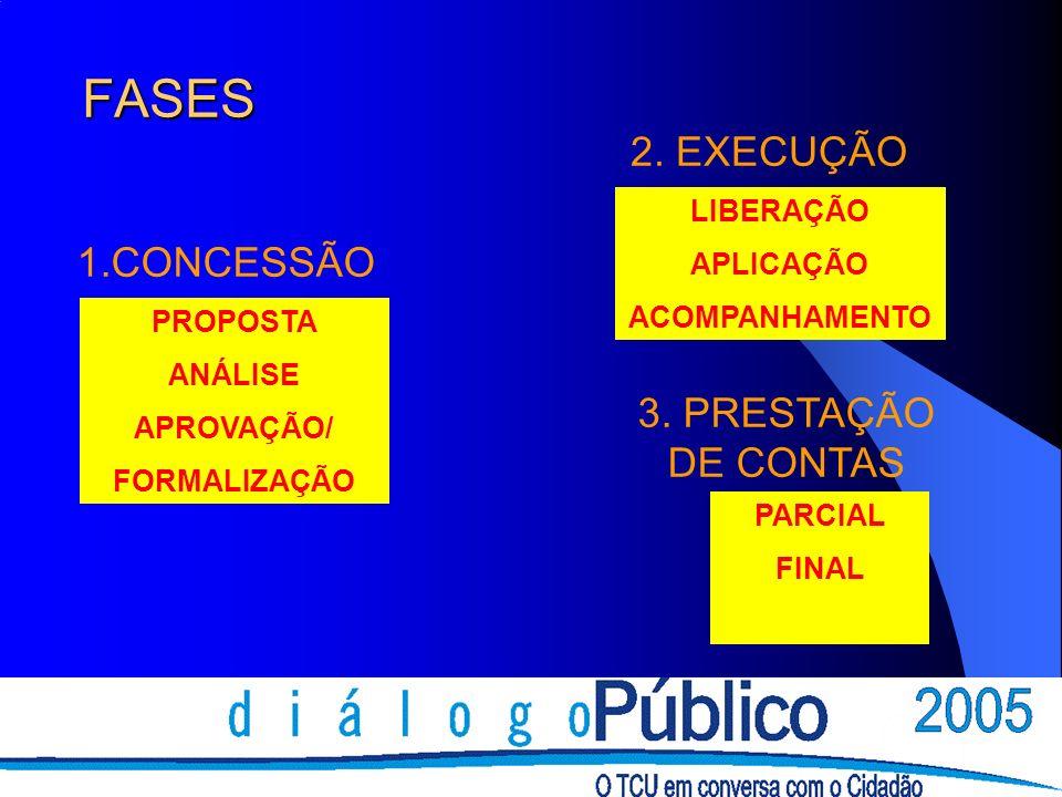 FASES PROPOSTA ANÁLISE APROVAÇÃO/ FORMALIZAÇÃO LIBERAÇÃO APLICAÇÃO ACOMPANHAMENTO PARCIAL FINAL 1.CONCESSÃO 2. EXECUÇÃO 3. PRESTAÇÃO DE CONTAS