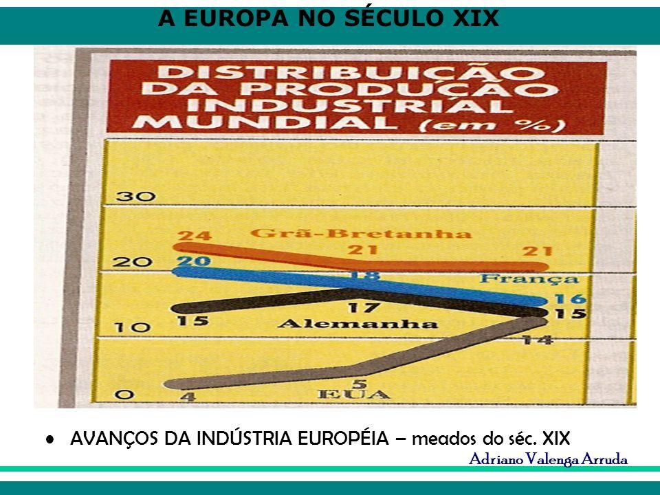 A EUROPA NO SÉCULO XIX Adriano Valenga Arruda AVANÇOS DA INDÚSTRIA EUROPÉIA – meados do séc. XIX