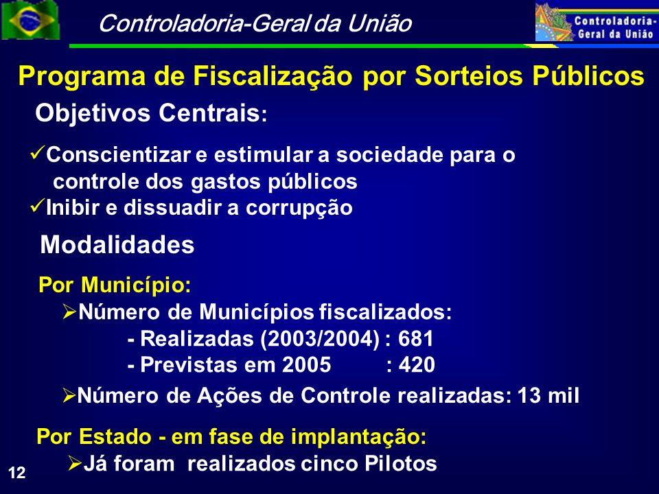 Controladoria-Geral da União 12 Objetivos Centrais : Conscientizar e estimular a sociedade para o controle dos gastos públicos Inibir e dissuadir a corrupção Programa de Fiscalização por Sorteios Públicos Número de Ações de Controle realizadas: 13 mil Número de Municípios fiscalizados: - Realizadas (2003/2004) : 681 - Previstas em 2005 : 420 Já foram realizados cinco Pilotos Por Município: Por Estado - em fase de implantação: Modalidades