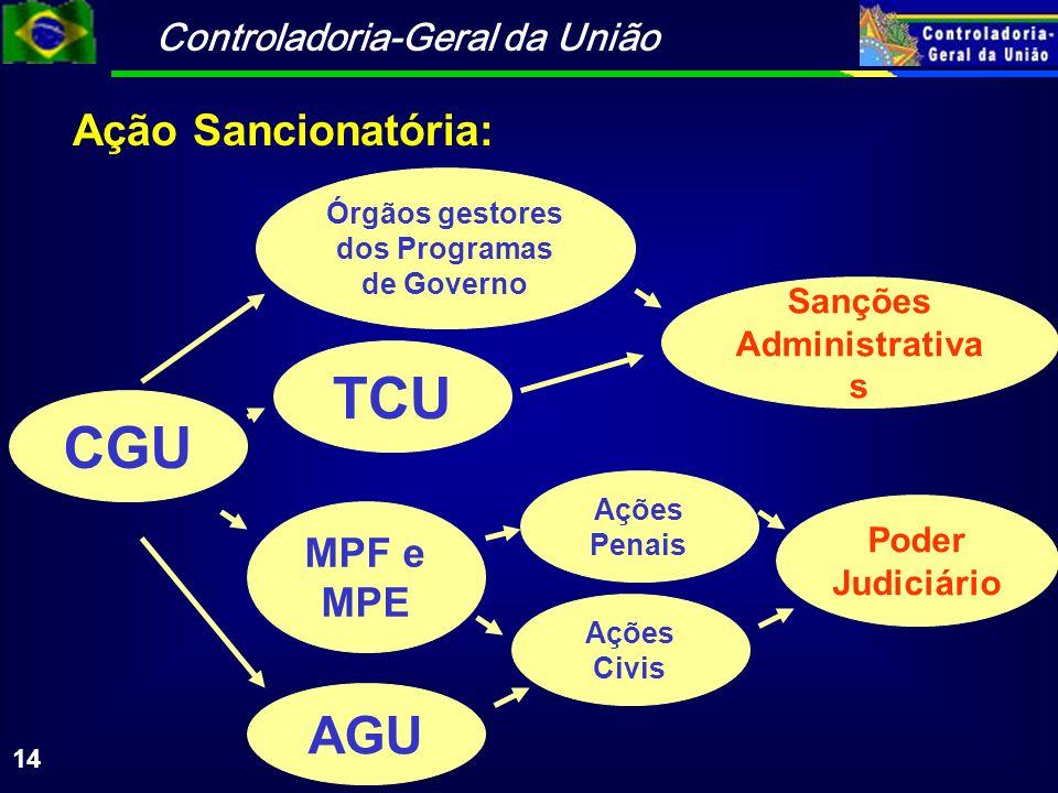 Controladoria-Geral da União 14 CGU TCU Sanções Administrativa s Órgãos gestores dos Programas de Governo MPF e MPE AGU Ações Penais Ações Civis Poder Judiciário Ação Sancionatória: