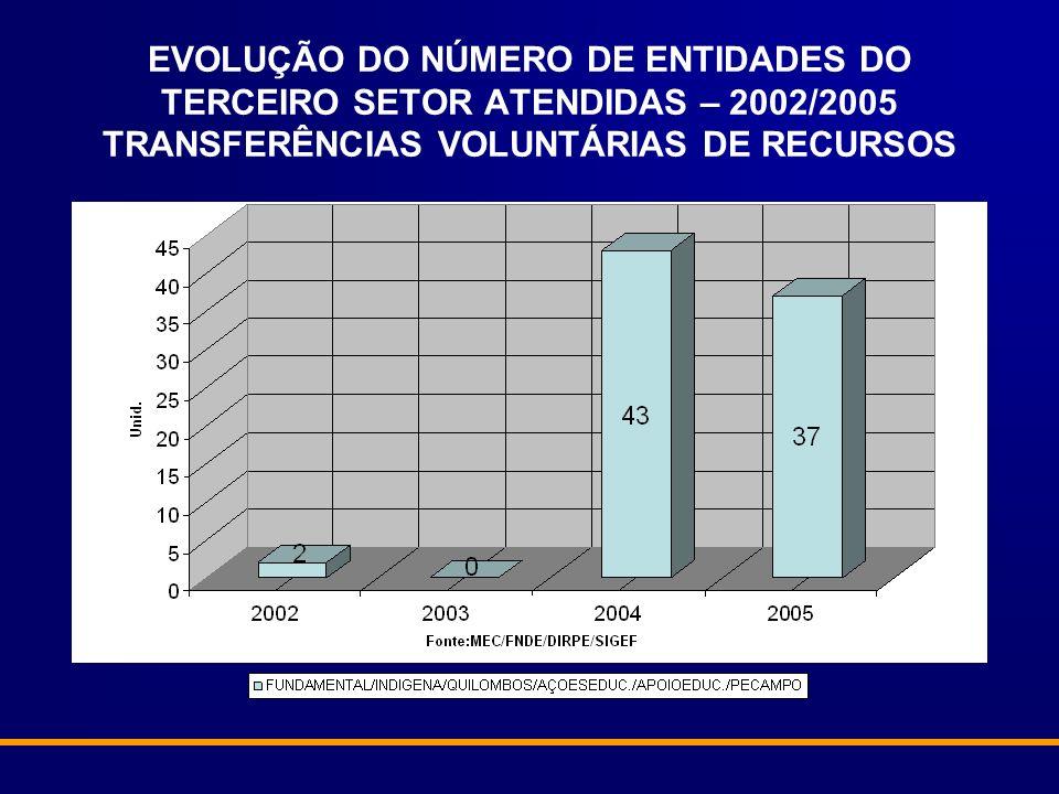 EVOLUÇÃO DAS TRANSFERÊNCIAS DE RECURSOS PARA ENTIDADES DO TERCEIRO SETOR – 2002/2005 TRANSFERÊNCIAS VOLUNTÁRIAS