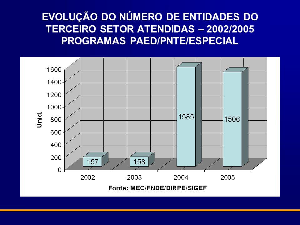EVOLUÇÃO DO NÚMERO DE ENTIDADES DO TERCEIRO SETOR ATENDIDAS – 2002/2005 PROGRAMAS PAED/PNTE/ESPECIAL