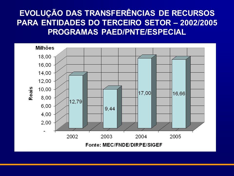 EVOLUÇÃO DAS TRANSFERÊNCIAS DE RECURSOS PARA ENTIDADES DO TERCEIRO SETOR – 2002/2005 PROGRAMAS PAED/PNTE/ESPECIAL