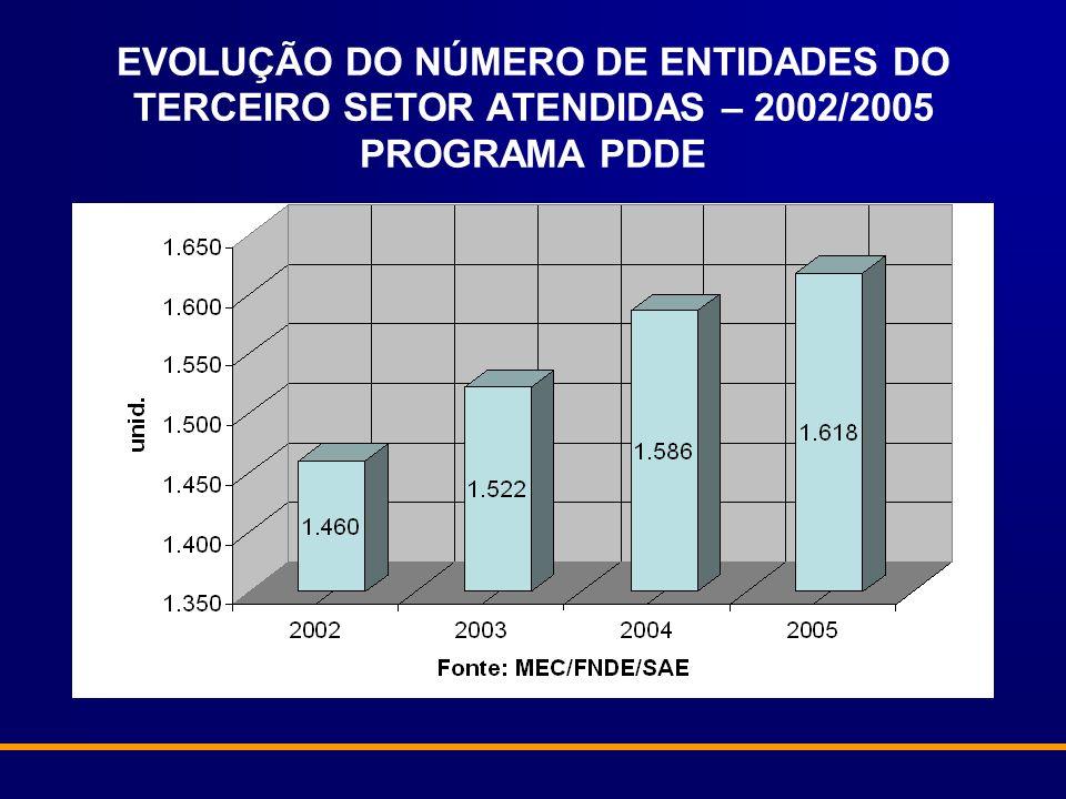EVOLUÇÃO DAS TRANSFERÊNCIAS DE RECURSOS PARA ENTIDADES DO TERCEIRO SETOR – 2002/2005 PROGRAMA PDDE
