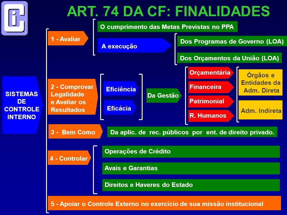 ART. 74 DA CF: FINALIDADES 5 - Apoiar o Controle Externo no exercício de sua missão institucional SISTEMAS DE CONTROLE INTERNO 1 - Avaliar O cumprimen