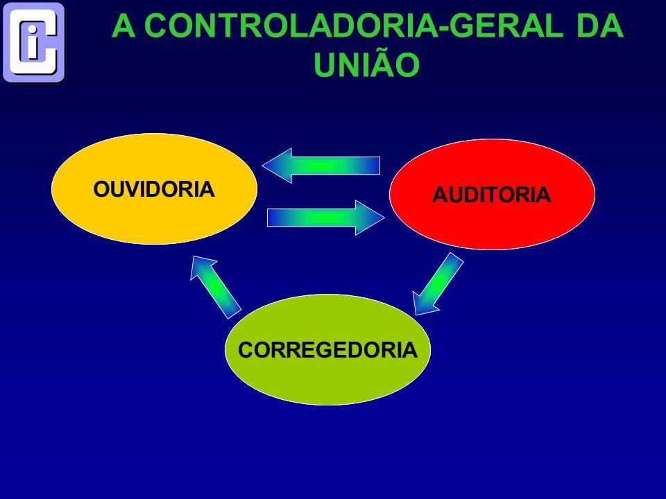 OUVIR A CONTROLADORIA-GERAL DA UNIÃO OUVIDORIA AVALIAR PUNIR AUDITORIA CORREGEDORIA