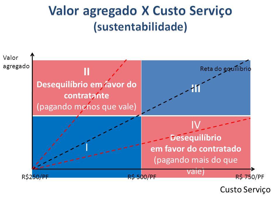II Desequilíbrio em favor do contratante (pagando menos que vale) III I IV Desequilíbrio em favor do contratado (pagando mais do que vale) Valor agregado Custo Serviço R$250/PFR$ 500/PFR$ 750/PF Reta do equilíbrio