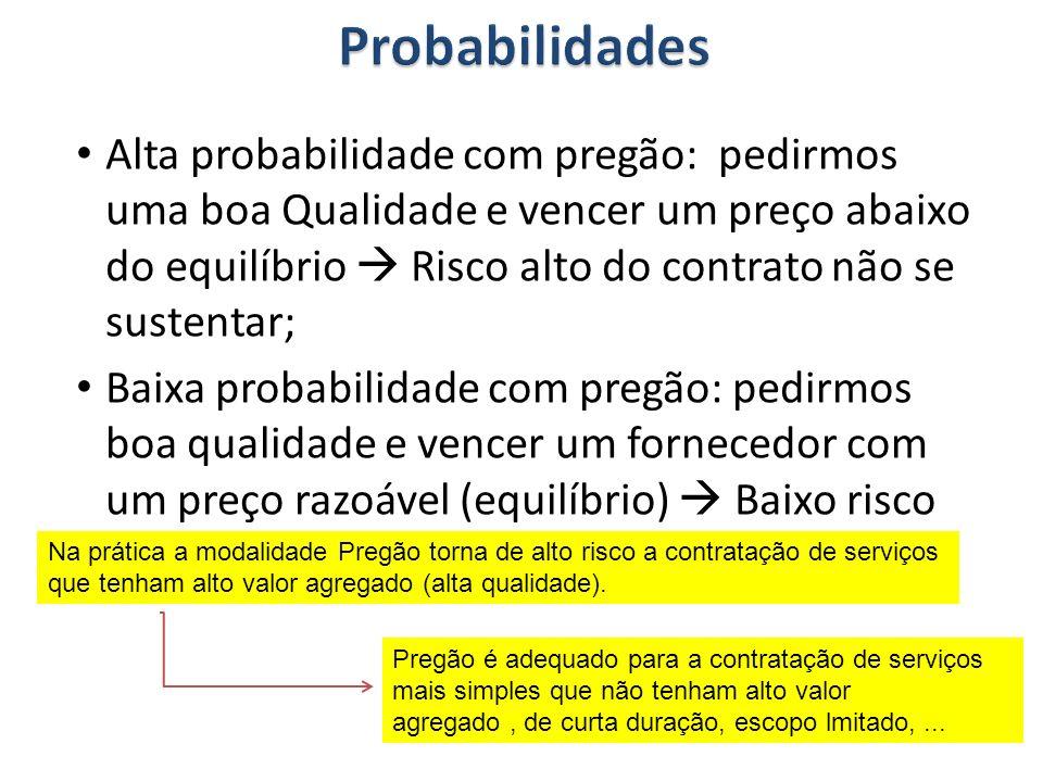 Alta probabilidade com pregão: pedirmos uma boa Qualidade e vencer um preço abaixo do equilíbrio Risco alto do contrato não se sustentar; Baixa probab