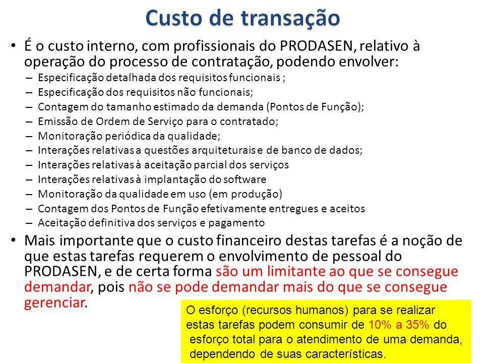 É o custo interno, com profissionais do PRODASEN, relativo à operação do processo de contratação, podendo envolver: – Especificação detalhada dos requ