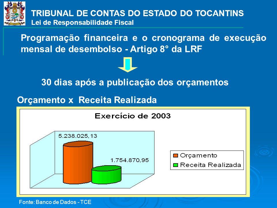 Programação financeira e o cronograma de execução mensal de desembolso - Artigo 8° da LRF 30 dias após a publicação dos orçamentos TRIBUNAL DE CONTAS