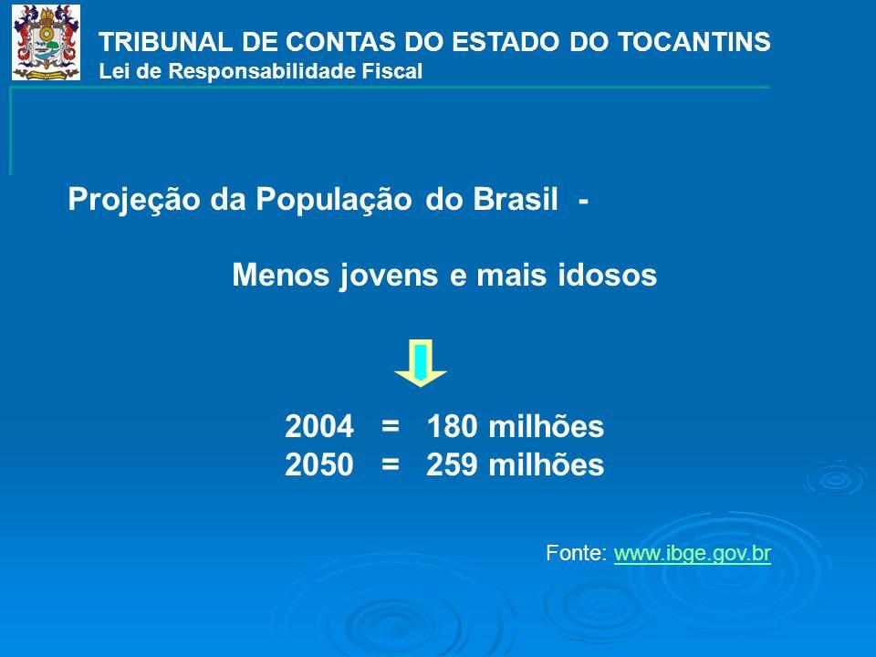 Projeção da População do Brasil - Menos jovens e mais idosos 2004 = 180 milhões 2050 = 259 milhões TRIBUNAL DE CONTAS DO ESTADO DO TOCANTINS Lei de Responsabilidade Fiscal Fonte: www.ibge.gov.brwww.ibge.gov.br