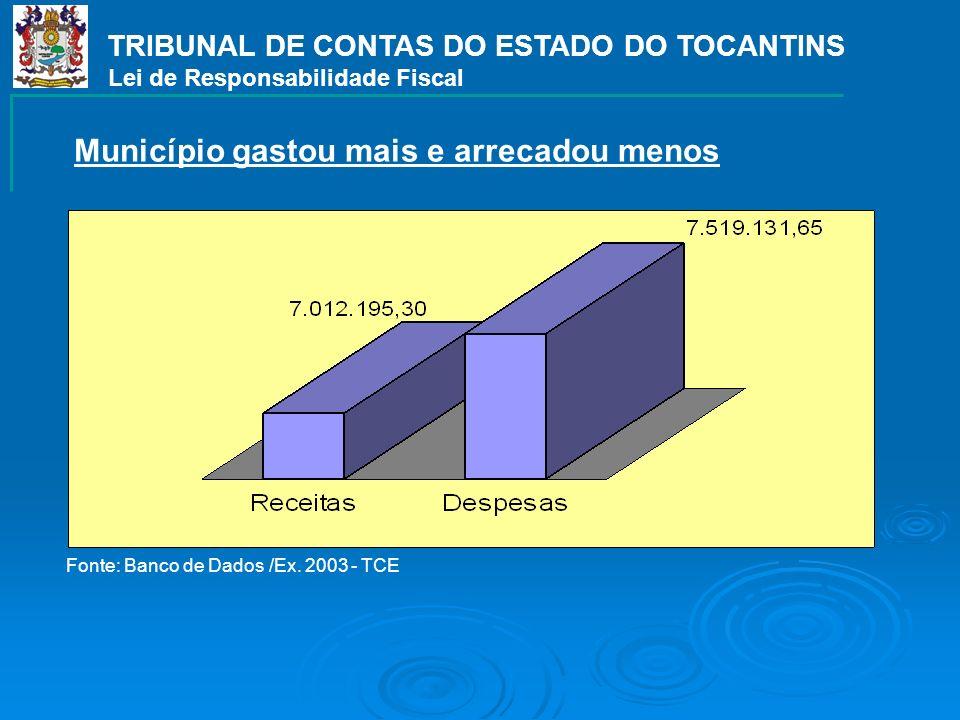 TRIBUNAL DE CONTAS DO ESTADO DO TOCANTINS Lei de Responsabilidade Fiscal Município gastou mais e arrecadou menos Fonte: Banco de Dados /Ex. 2003 - TCE
