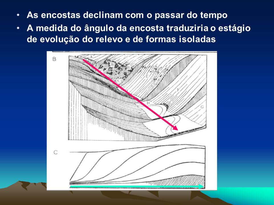 As encostas declinam com o passar do tempo A medida do ângulo da encosta traduziria o estágio de evolução do relevo e de formas isoladas