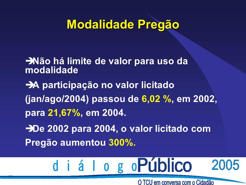 Modalidade Pregão è Não há limite de valor para uso da modalidade è A participação no valor licitado (jan/ago/2004) passou de 6,02 %, em 2002, para 21