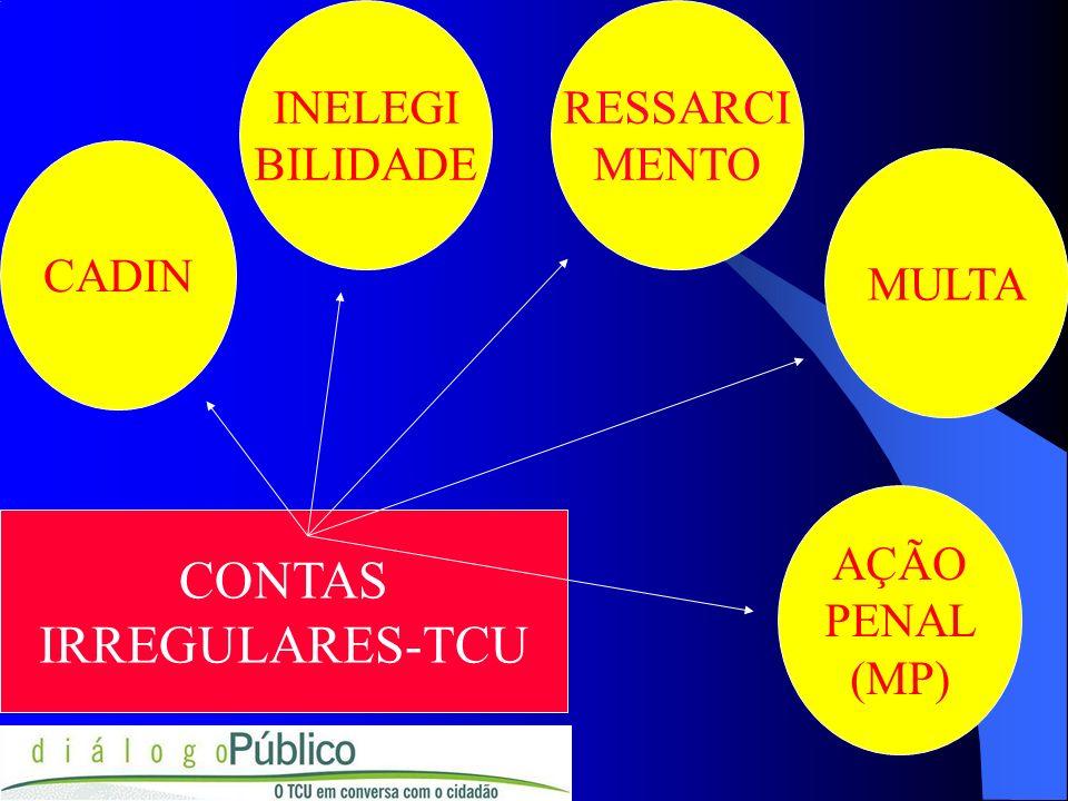 CADIN CONTAS IRREGULARES-TCU MULTA RESSARCI MENTO INELEGI BILIDADE AÇÃO PENAL (MP)