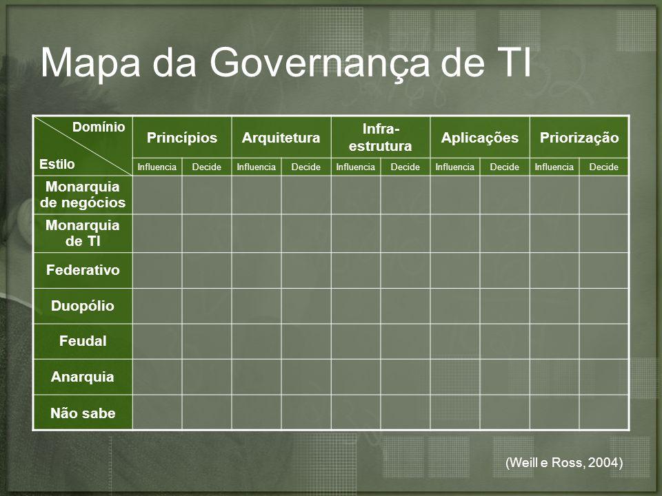 (Weill e Ross, 2004) Mapa da Governança de TI Domínio Estilo PrincípiosArquitetura Infra- estrutura AplicaçõesPriorização InfluenciaDecideInfluenciaDe