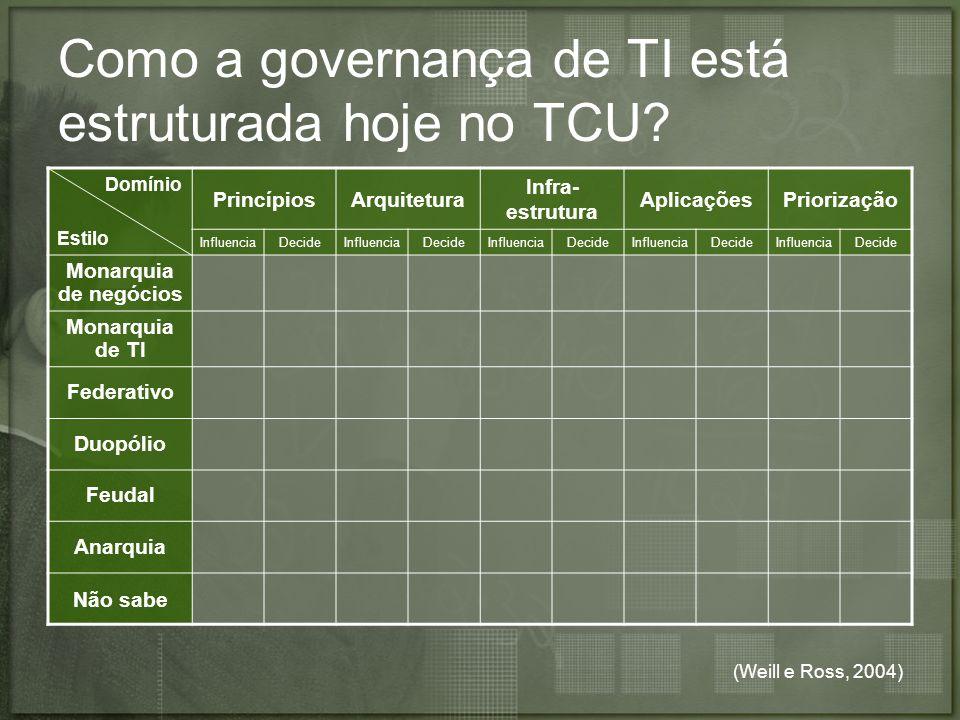(Weill e Ross, 2004) Como a governança de TI está estruturada hoje no TCU? Domínio Estilo PrincípiosArquitetura Infra- estrutura AplicaçõesPriorização