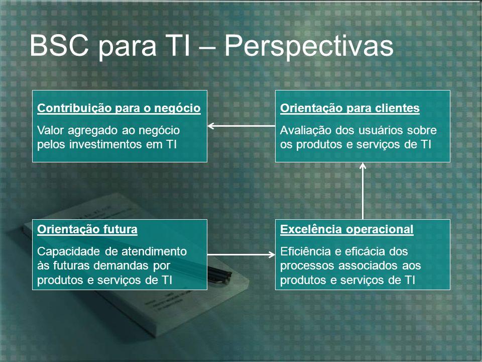 BSC para TI – Perspectivas Contribuição para o negócio Valor agregado ao negócio pelos investimentos em TI Orientação para clientes Avaliação dos usuá