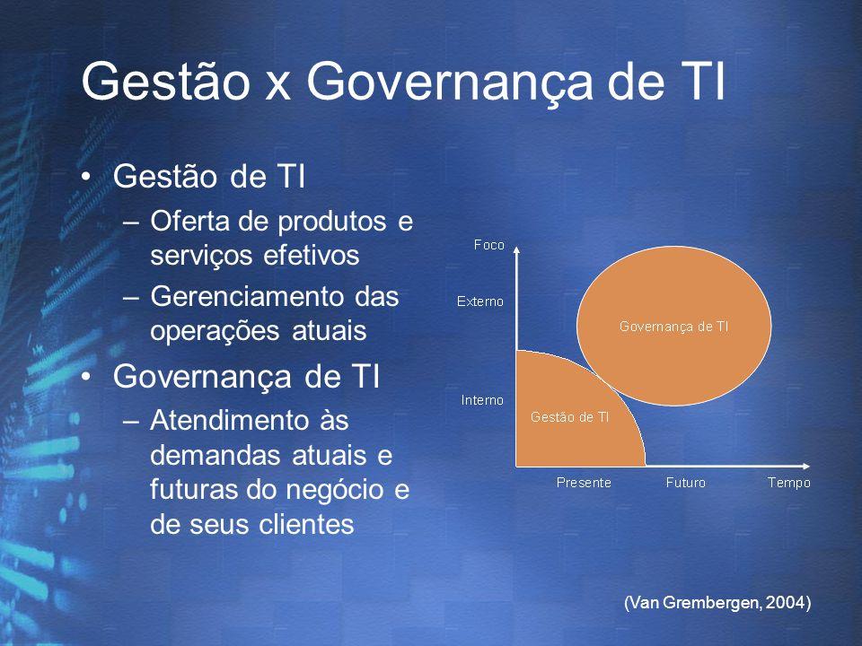 (Van Grembergen, 2004) Gestão x Governança de TI Gestão de TI –Oferta de produtos e serviços efetivos –Gerenciamento das operações atuais Governança d