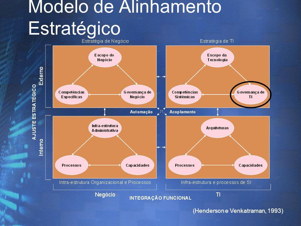 (Henderson e Venkatraman, 1993) Modelo de Alinhamento Estratégico