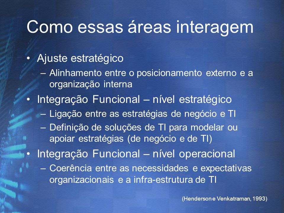 (Henderson e Venkatraman, 1993) Como essas áreas interagem Ajuste estratégico –Alinhamento entre o posicionamento externo e a organização interna Inte