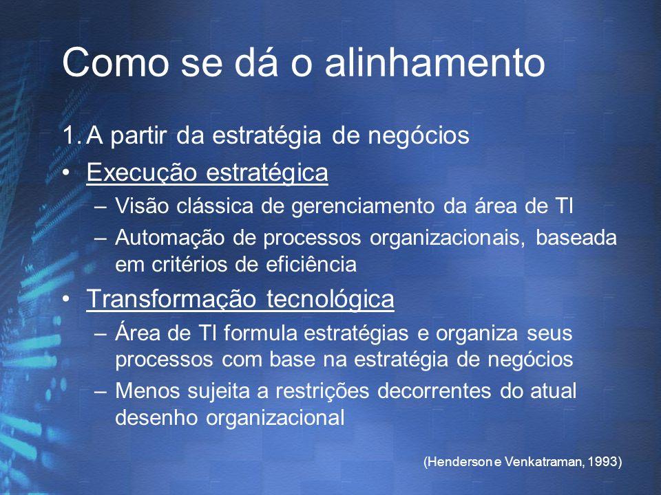 (Henderson e Venkatraman, 1993) Como se dá o alinhamento 1.A partir da estratégia de negócios Execução estratégica –Visão clássica de gerenciamento da