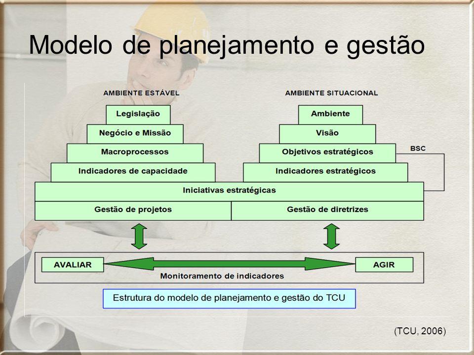 (TCU, 2006) Modelo de planejamento e gestão