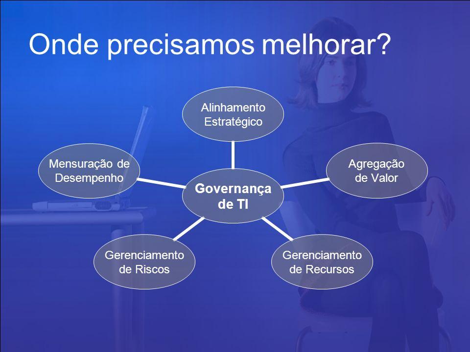 Onde precisamos melhorar? Governança de TI Alinhamento Estratégico Agregação de Valor Gerenciamento de Recursos Gerenciamento de Riscos Mensuração de