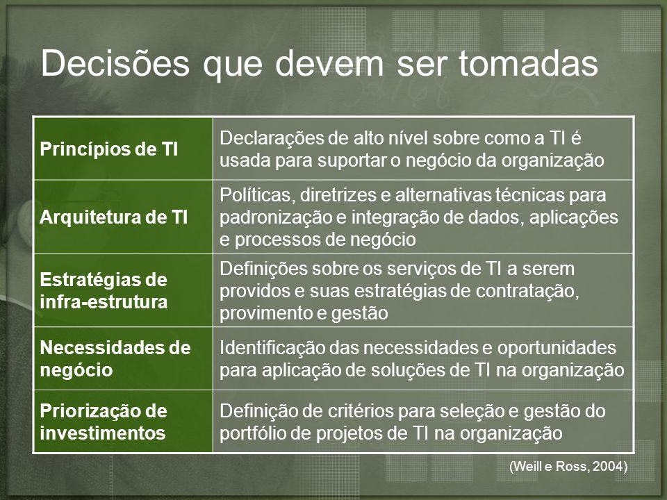 (Weill e Ross, 2004) Decisões que devem ser tomadas Princípios de TI Declarações de alto nível sobre como a TI é usada para suportar o negócio da orga