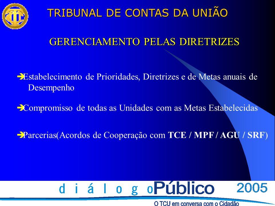 TRIBUNAL DE CONTAS DA UNIÃO GERENCIAMENTO PELAS DIRETRIZES Estabelecimento de Prioridades, Diretrizes e de Metas anuais de Desempenho Compromisso de todas as Unidades com as Metas Estabelecidas Parcerias(Acordos de Cooperação com TCE / MPF / AGU / SRF)