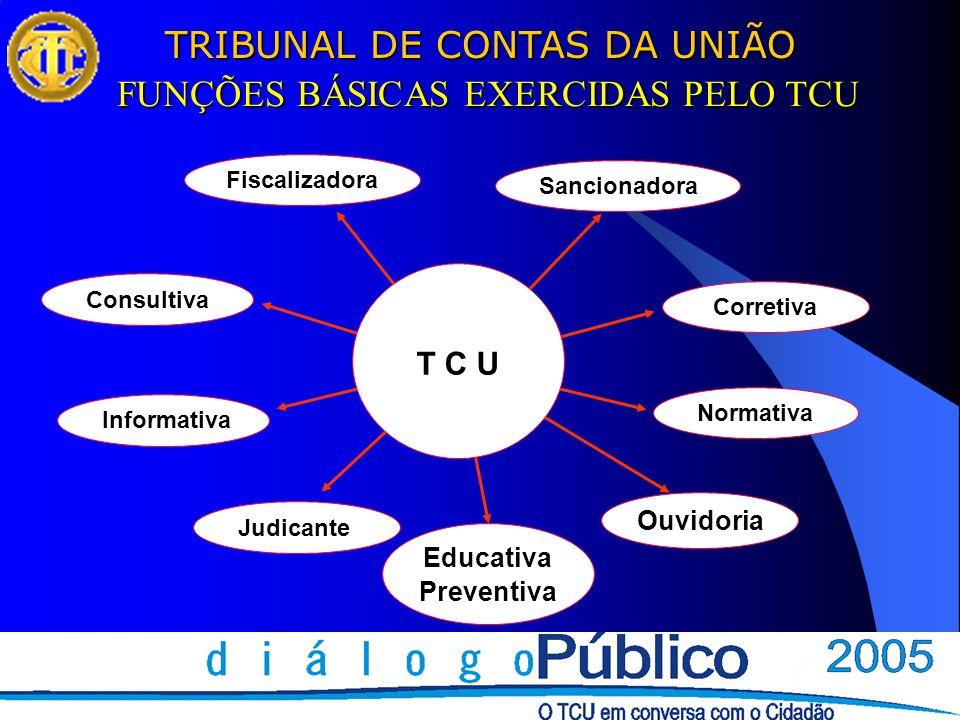 TRIBUNAL DE CONTAS DA UNIÃO FUNÇÕES BÁSICAS EXERCIDAS PELO TCU Fiscalizadora ConsultivaSancionadora Corretiva Normativa Informativa Ouvidoria Judicante Educativa Preventiva T C U