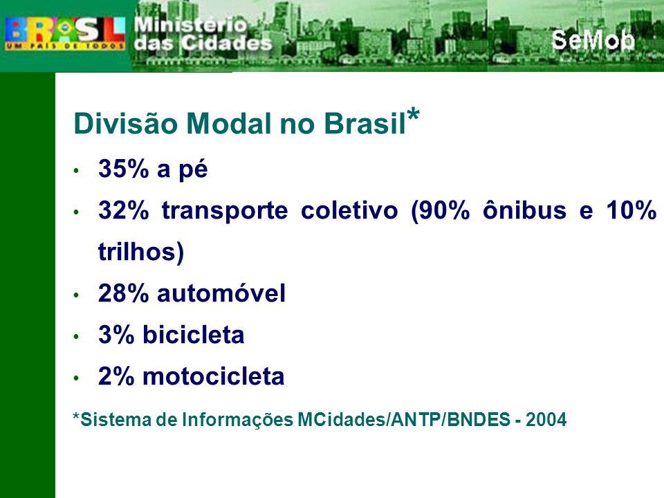 Divisão Modal no Brasil * 35% a pé 32% transporte coletivo (90% ônibus e 10% trilhos) 28% automóvel 3% bicicleta 2% motocicleta *Sistema de Informações MCidades/ANTP/BNDES - 2004