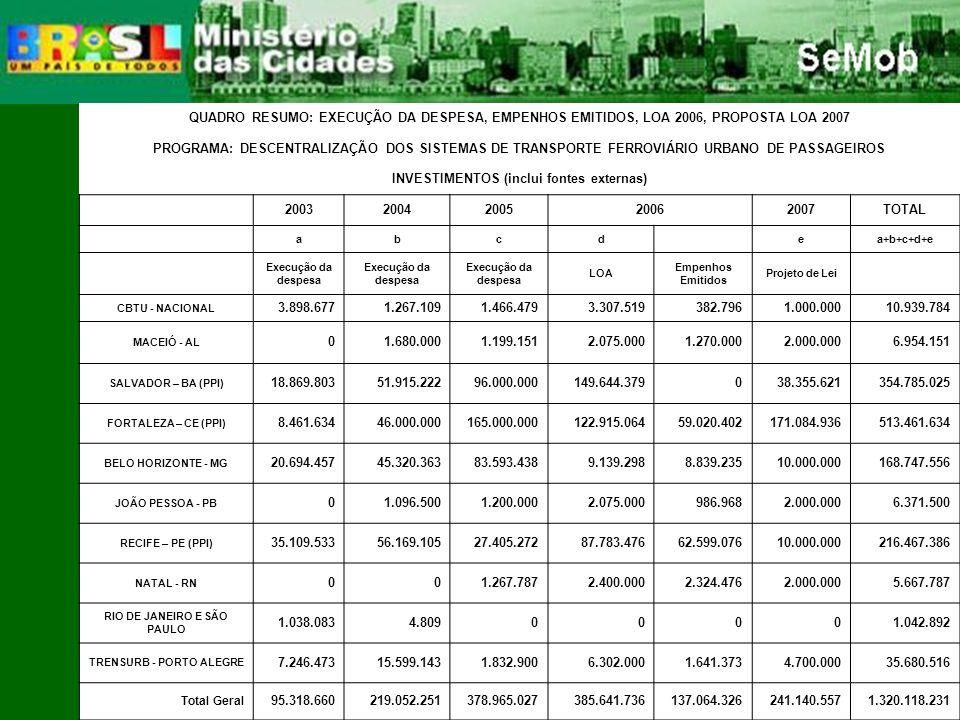 QUADRO RESUMO: EXECUÇÃO DA DESPESA, EMPENHOS EMITIDOS, LOA 2006, PROPOSTA LOA 2007 PROGRAMA: DESCENTRALIZAÇÃO DOS SISTEMAS DE TRANSPORTE FERROVIÁRIO URBANO DE PASSAGEIROS INVESTIMENTOS (inclui fontes externas) 20032004200520062007TOTAL abcd ea+b+c+d+e Execução da despesa LOA Empenhos Emitidos Projeto de Lei CBTU - NACIONAL 3.898.6771.267.1091.466.4793.307.519382.7961.000.00010.939.784 MACEIÓ - AL 01.680.0001.199.1512.075.0001.270.0002.000.0006.954.151 SALVADOR – BA (PPI) 18.869.80351.915.22296.000.000149.644.379038.355.621354.785.025 FORTALEZA – CE (PPI) 8.461.63446.000.000165.000.000122.915.06459.020.402171.084.936513.461.634 BELO HORIZONTE - MG 20.694.45745.320.36383.593.4389.139.2988.839.23510.000.000168.747.556 JOÃO PESSOA - PB 01.096.5001.200.0002.075.000986.9682.000.0006.371.500 RECIFE – PE (PPI) 35.109.53356.169.10527.405.27287.783.47662.599.07610.000.000216.467.386 NATAL - RN 001.267.7872.400.0002.324.4762.000.0005.667.787 RIO DE JANEIRO E SÃO PAULO 1.038.0834.80900001.042.892 TRENSURB - PORTO ALEGRE 7.246.47315.599.1431.832.9006.302.0001.641.3734.700.00035.680.516 Total Geral 95.318.660219.052.251378.965.027385.641.736137.064.326241.140.5571.320.118.231
