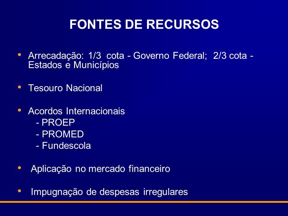 FONTES DE RECURSOS Arrecadação: 1/3 cota - Governo Federal; 2/3 cota - Estados e Municípios Tesouro Nacional Acordos Internacionais - PROEP - PROMED -