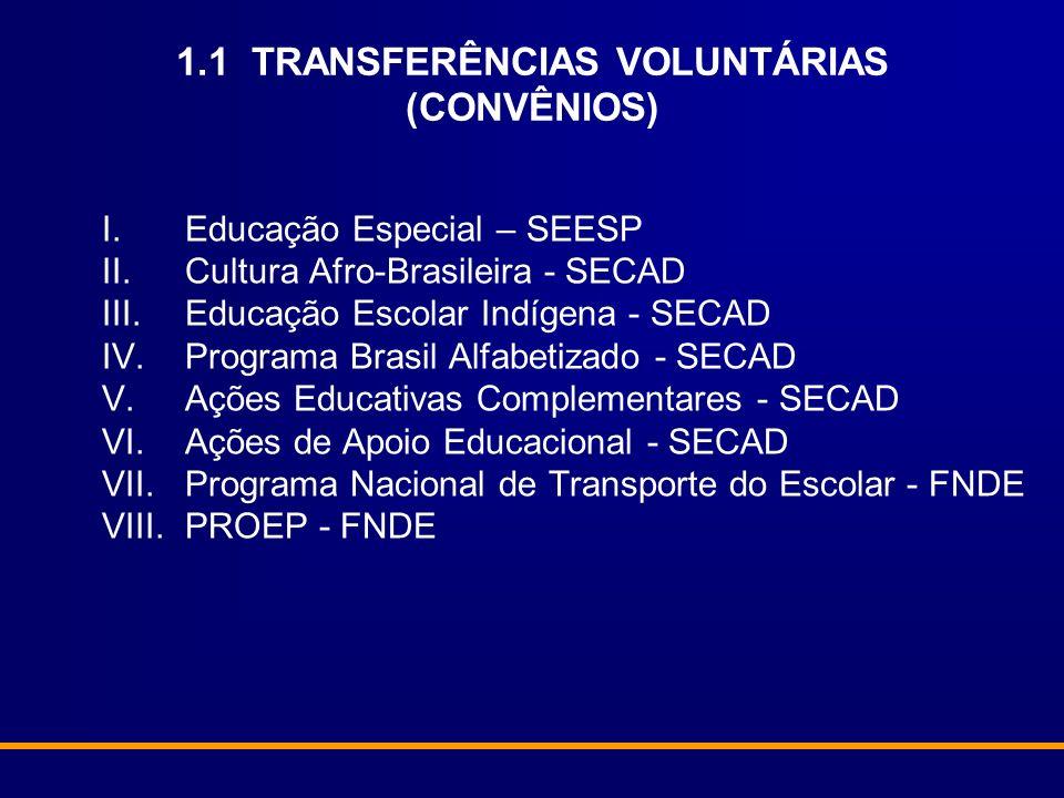 1.1 TRANSFERÊNCIAS VOLUNTÁRIAS (CONVÊNIOS) I.Educação Especial – SEESP II.Cultura Afro-Brasileira - SECAD III.Educação Escolar Indígena - SECAD IV.Pro